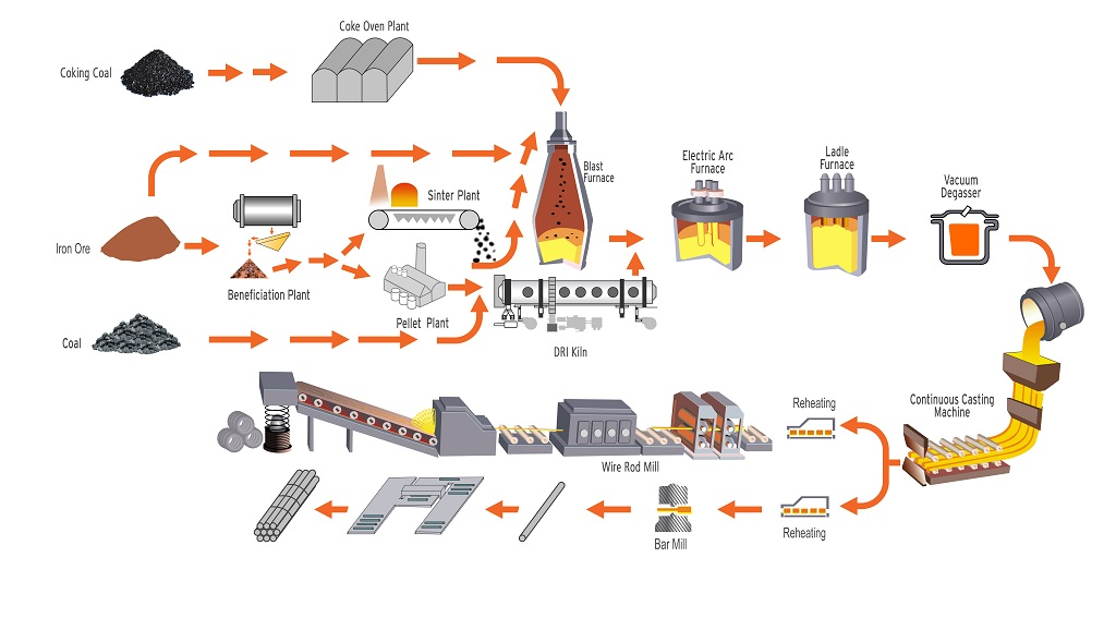 Steel-Process